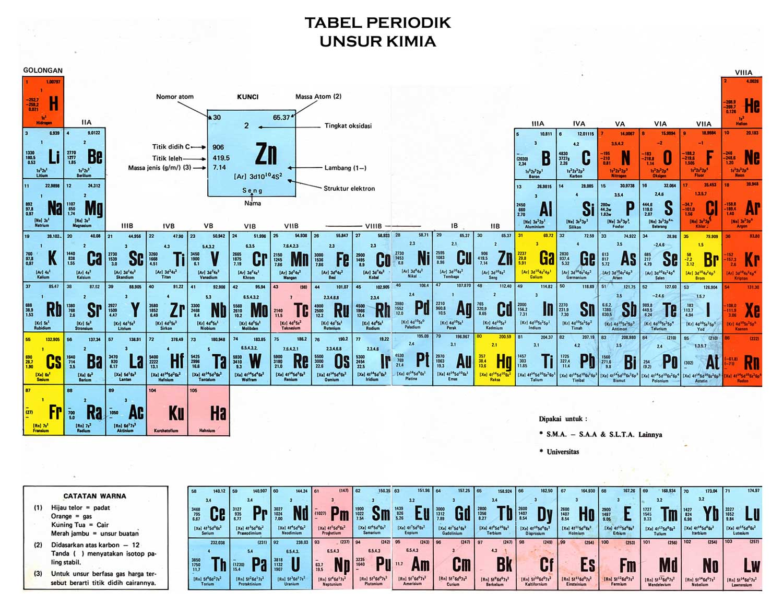 Download Tabel Periodik Unsur Kimia HD Lengkap Rumus Keterangan