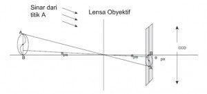 Fungsi Teleskop - Pengertian Dan Cara Kerja Bagian Bagian Teleskop