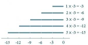 Pengertian Bilangan Bulat Positif Dan Negatif 3
