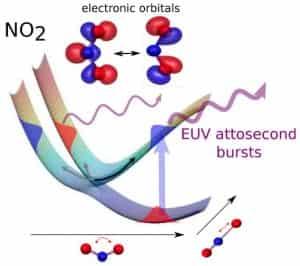 Gerakan Elektron dalam Molekul Saat Reaksi Kimia