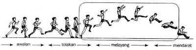 Macam-Macam Gaya Lompat Jauh